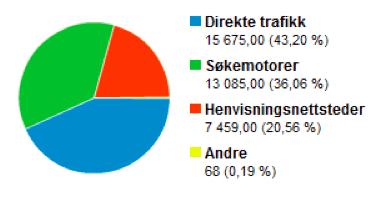 trafikkilder